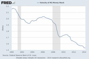 Velocity-Of-Money-2014-425x282